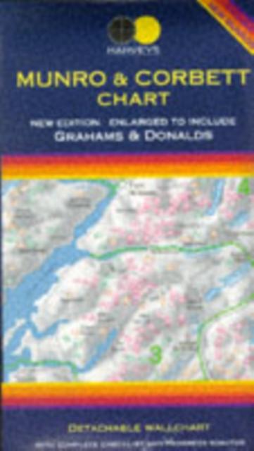 Munro and Corbett Chart